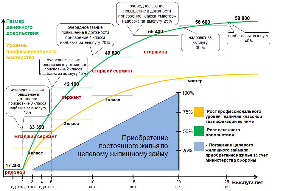 График роста денежного довольствия в зависимости от выслуги лет