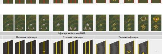 Тест Воинские звания в армии России