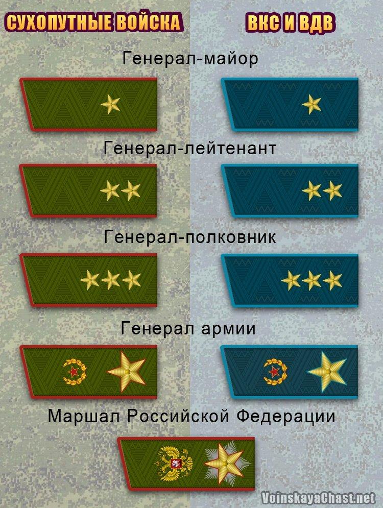 Воинские звания высшего офицерского состава