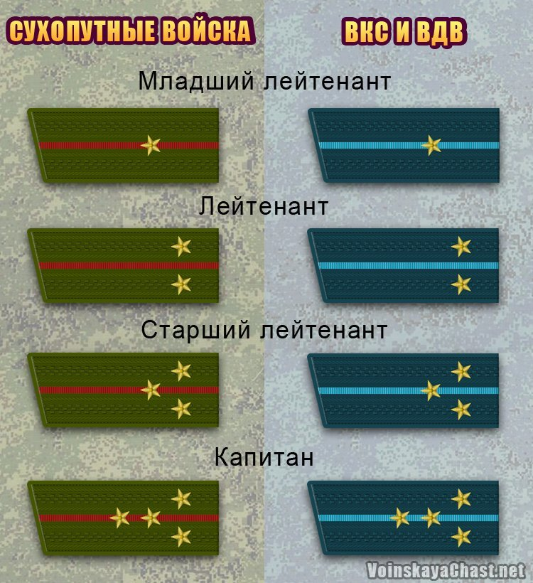 Воинские звания младшего офицерского состава