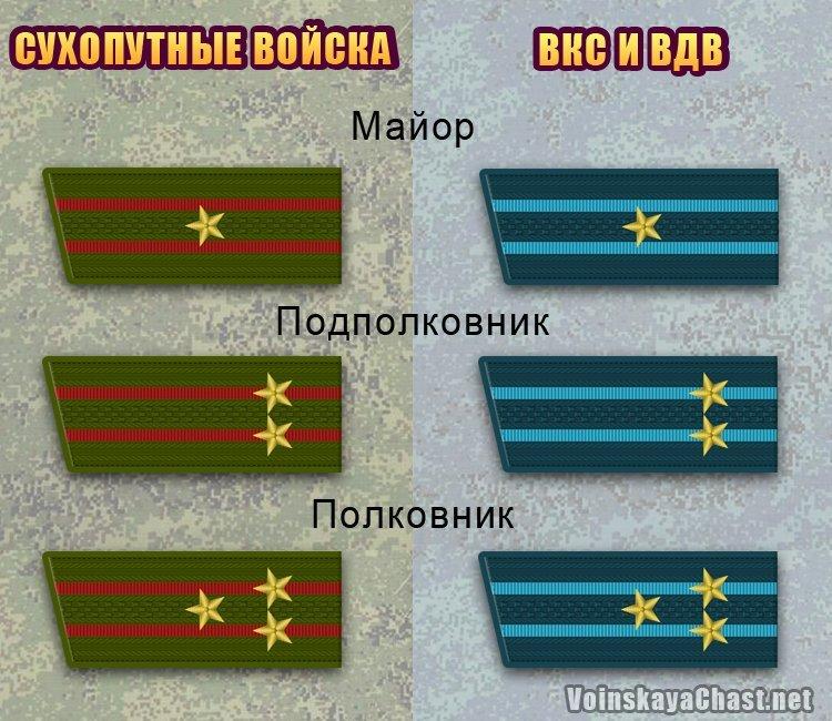Воинские звания старшего офицерского состава