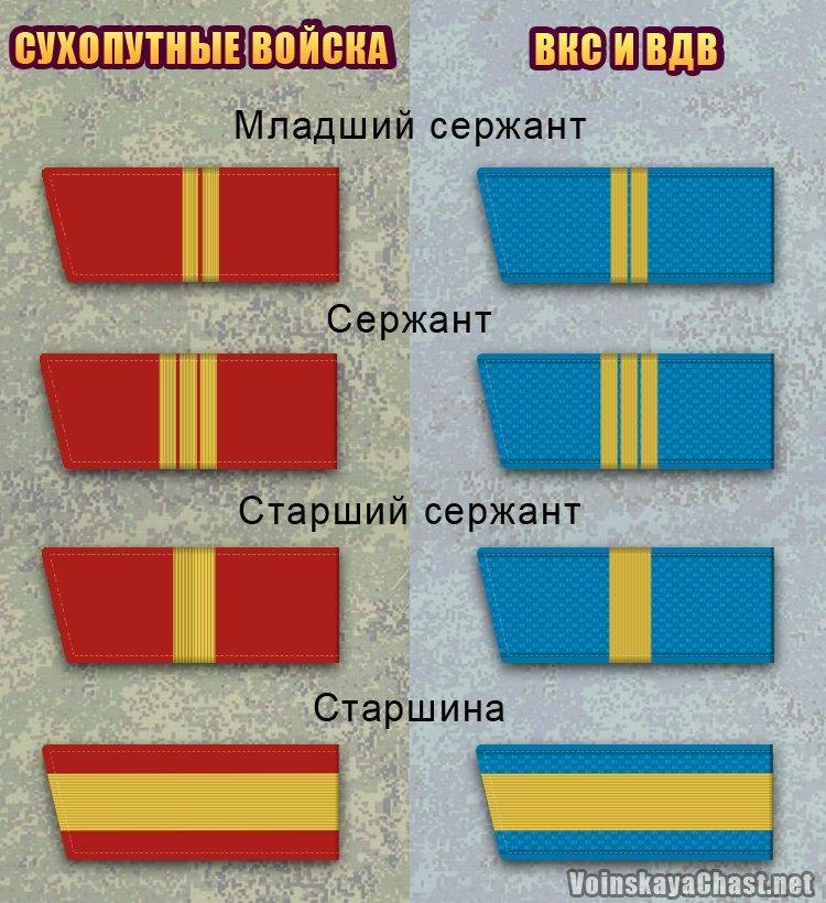 Воинские звания сержантов и старшин