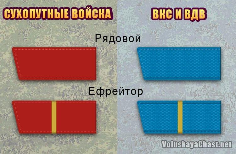 Воинские звания рядовой и ефрейтор