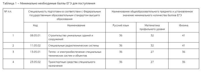 Количество баллов для поступления в ТВИУ