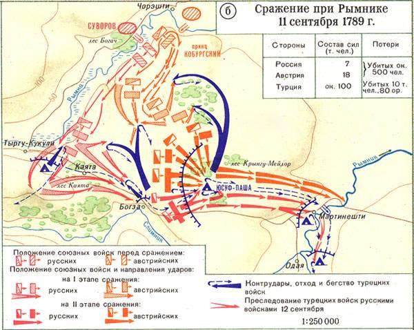 Военная карта сражения при Рымнике 11 сентября 1789-го года