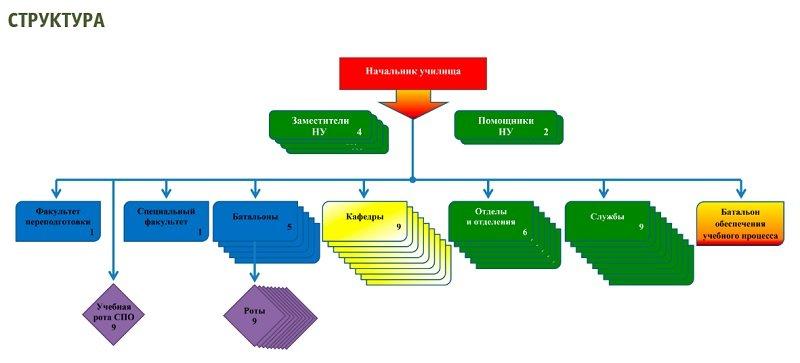 Структура ТВВИКУ