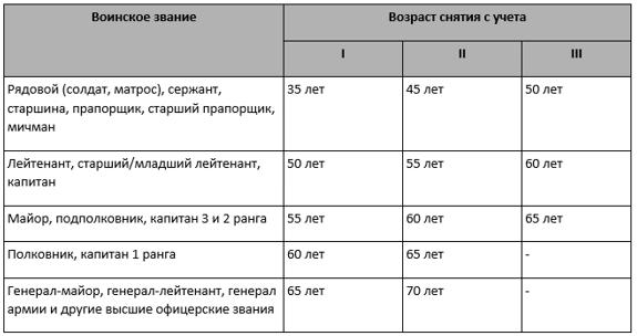 Таблица по возрасту