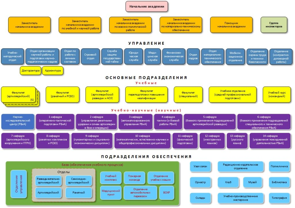 Структура управления академии