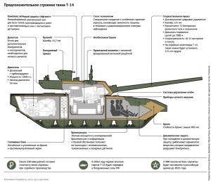 """Конструкция танка Т-14 """"Армата"""""""